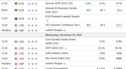 Nedeljna analiza 25/11/2020 Ekonomski kalendar