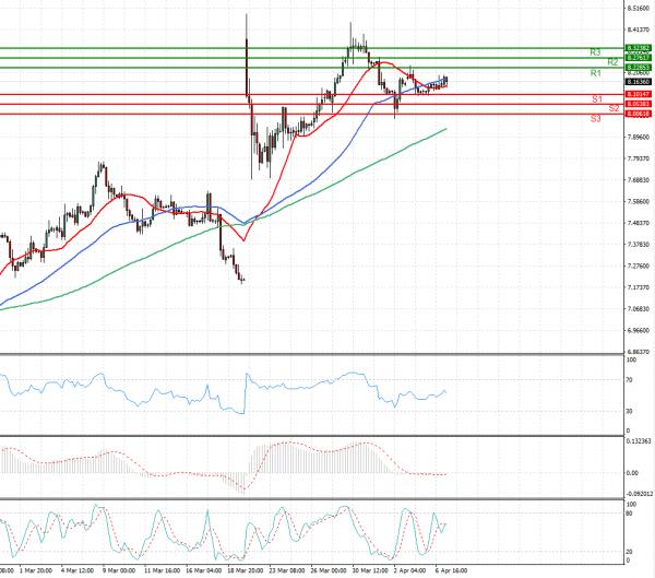 Dollar - Turkish Lira analiza Tehnička analiza 07/04/2021