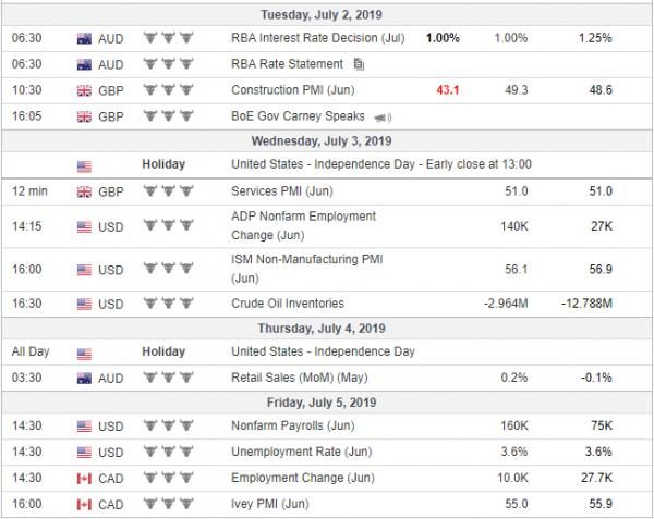 Nedeljna analiza 03/07/2019 Ekonomski kalendar