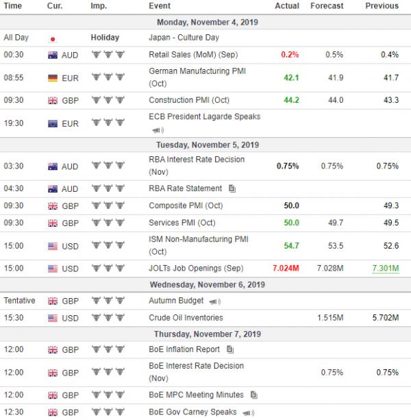 Nedeljna analiza 06/11/2019 Ekonomski kalendar