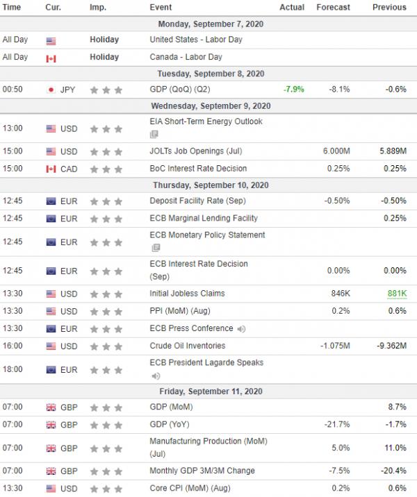 Nedeljna analiza 09/09/2020 Ekonomski kalendar