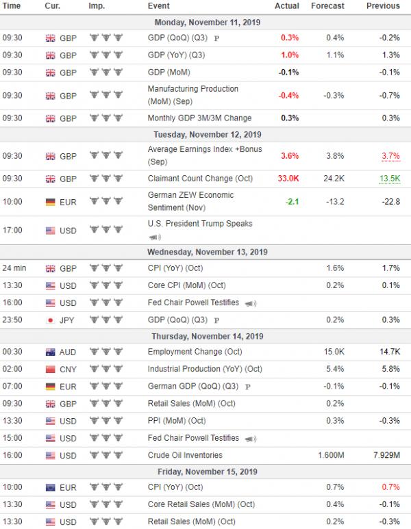 Nedeljna analiza 13/11/2019 Ekonomski kalendar