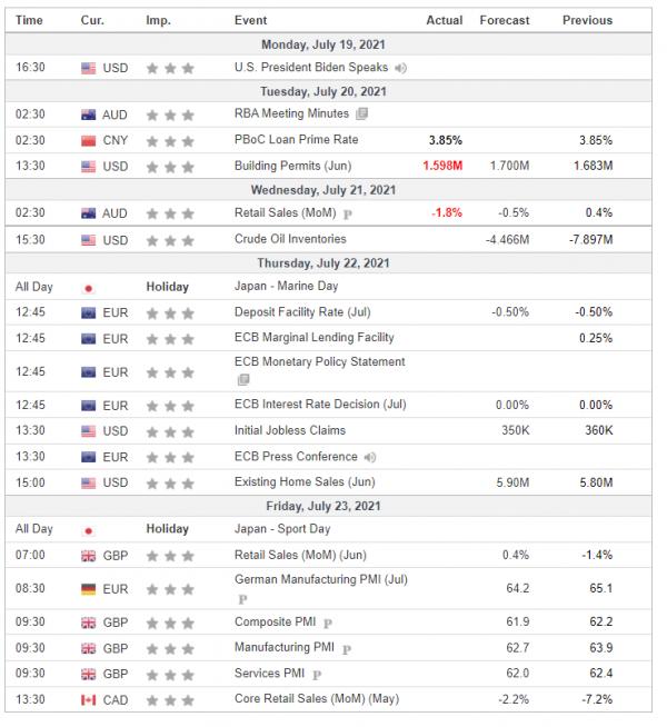 Nedeljna analiza 21/07/2021 Ekonomski kalendar