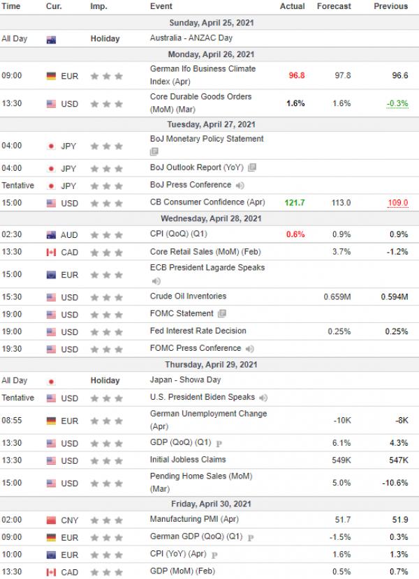 Nedeljna analiza 28/04/2021 Ekonomski kalendar