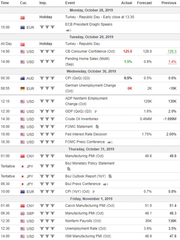 Nedeljna analiza 30/10/2019 Ekonomski kalendar